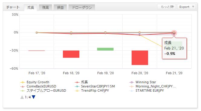FX自動売買の運用結果報告(ゴゴジャン出品EA)6