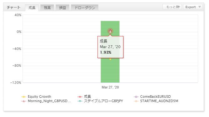 FX自動売買の運用結果報告(ゴゴジャン出品EA)11
