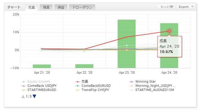 FX自動売買の運用結果報告(ゴゴジャン出品EA)15
