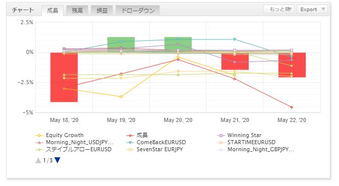 FX自動売買の運用結果報告(ゴゴジャン出品EA)18
