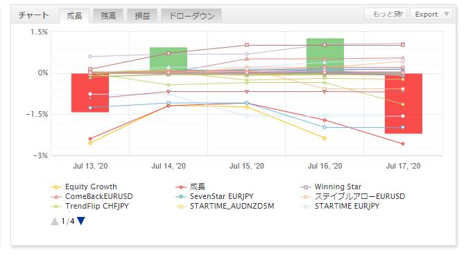 FX自動売買の運用結果報告(ゴゴジャン出品EA)25