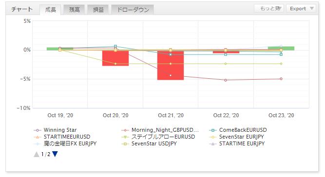 FX自動売買の運用結果報告(ゴゴジャン出品EA)39