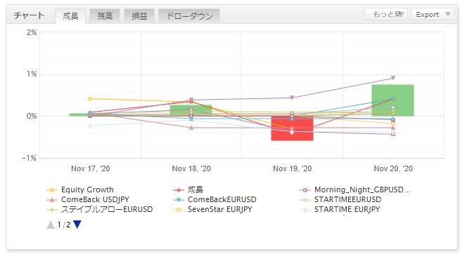 FX自動売買の運用結果報告(ゴゴジャン出品EA)41