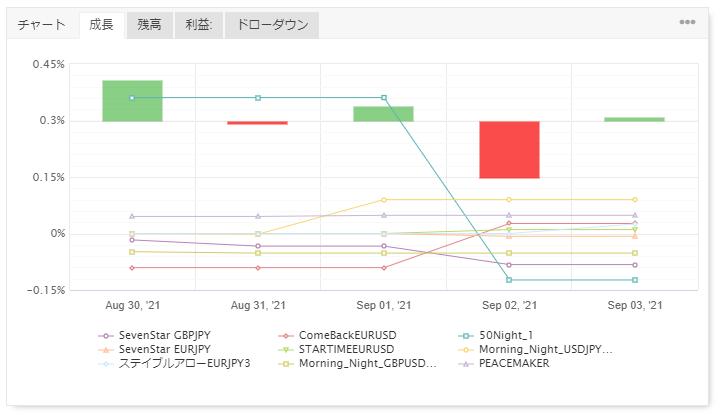 FX自動売買の運用結果報告(ゴゴジャン出品EA)79