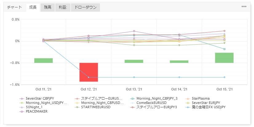 FX自動売買の運用結果報告(ゴゴジャン出品EA)85